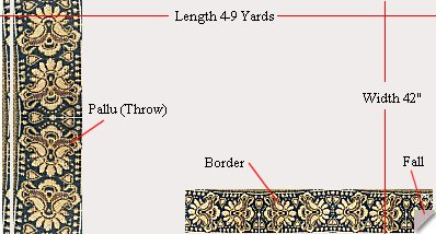 Parts of a Saree